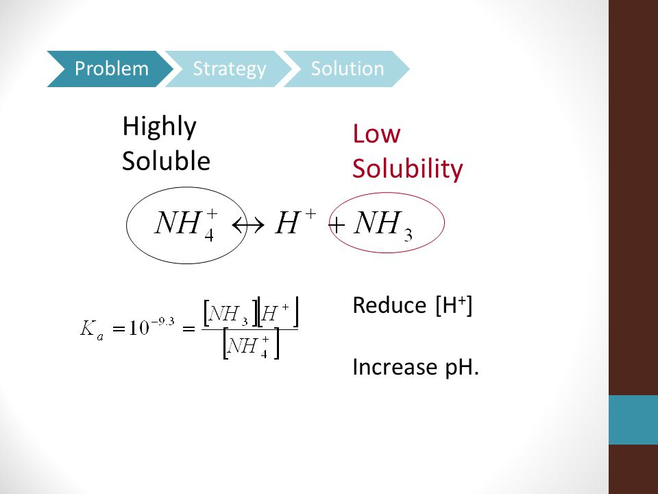 Highly Low Soluble Solubility Reduce [H+] Increase pH. Problem